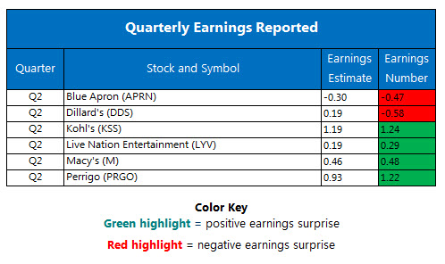 Corporate Earnings Chart August 10