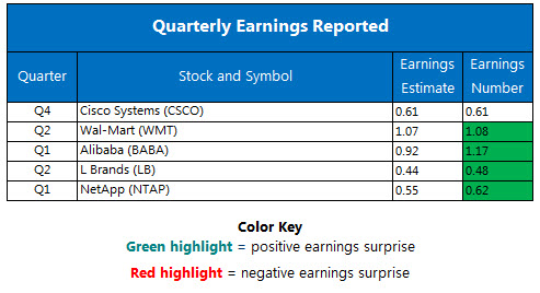 Top 3 Earnings Today - Cisco Systems, Target Corporation And NetApp Inc