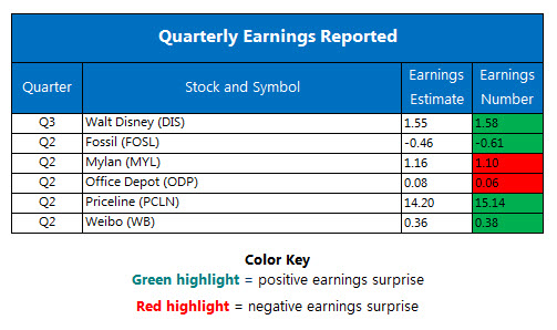 Corporate Earnings Chart August 9