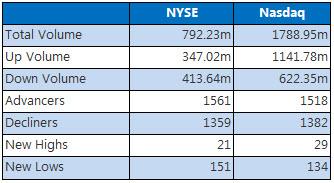 NYSE &ampamp Nasdaq August 11