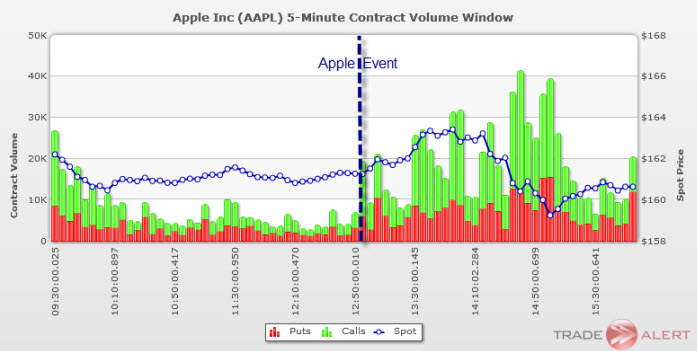 Options action apple trade