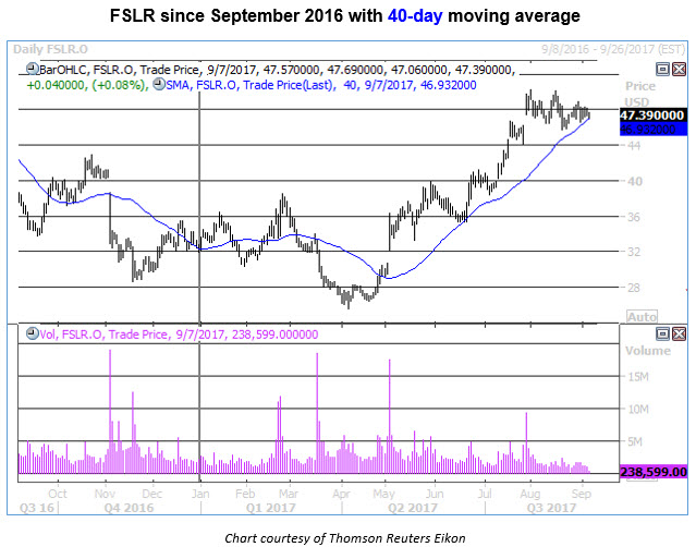 Fslr stock options