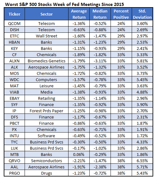 Most active weekly stock options
