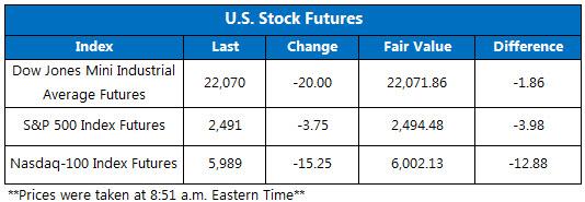 US Stock Futures Sept. 13