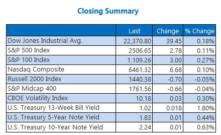 Wall Street Strengthens as Dow Jones, Nasdaq Break Record Highs