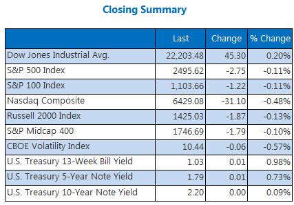 Mixed Up: Dow Gains 45 Points, Hits New High as Nasdaq Drops