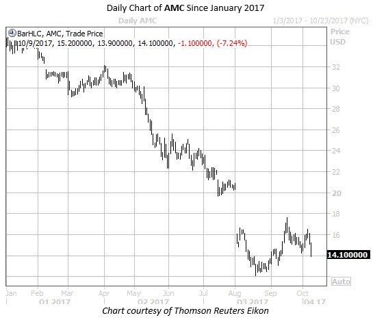 Daily Chart of AMC Since Jan 2017