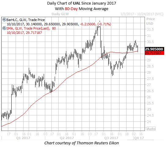 P&g stock options