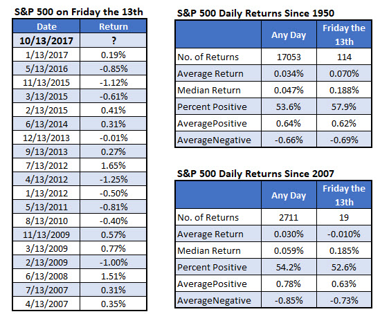 SPX returns on friday the 13th