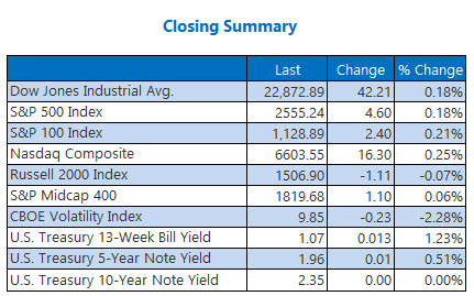 Closing Indexes Summary Oct 11