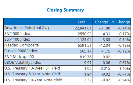 Closing Indexes Summary Oct 12