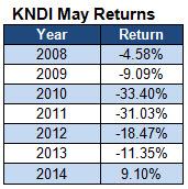 KNDI May Performance