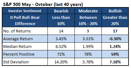 SPX May - October Last 40 Years