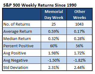 SPX Weekly Returns Since 1990