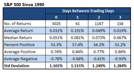 SPX Returns Since 1990