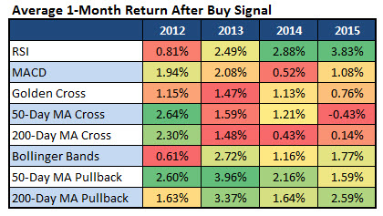 Average One-Month Return After Buy Signal