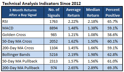 Technical Analysis Indicators Since 2012