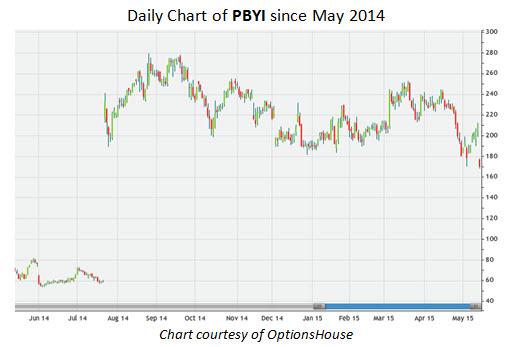 Daily Chart of PBYI since May 2014