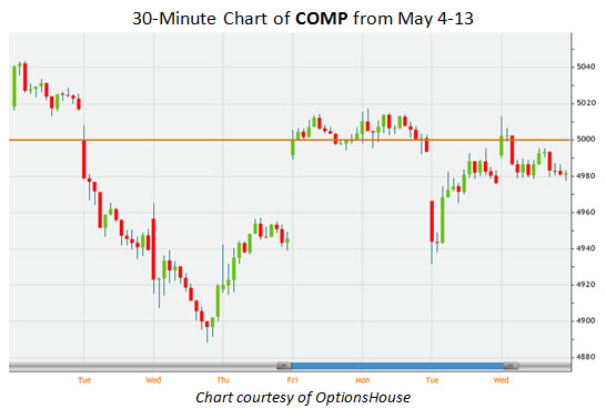 30 Minute Chart of COMP from May 4-13