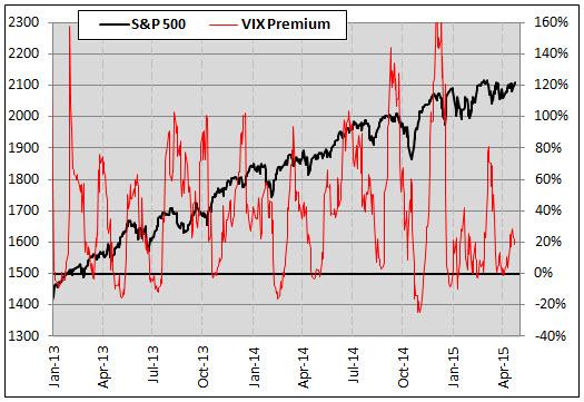 VIX Premium 0423
