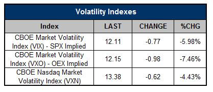 Volatility Indexes