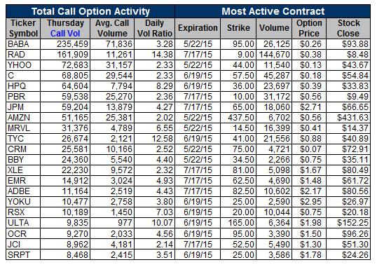 Unusual Call Activity