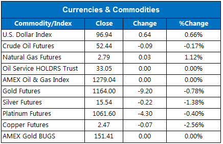 150707Currencies