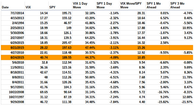VIX pops ranked by SPY move