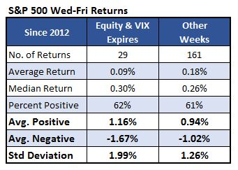 SPX returns after VIX expiration