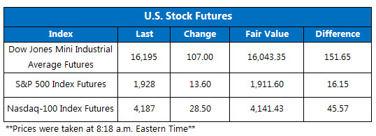 US Stock Futures 0902