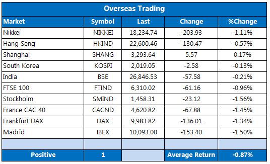 Overseas markets 1013
