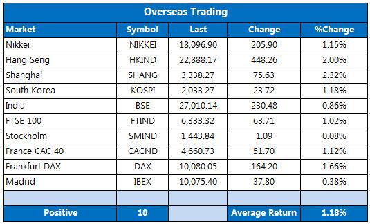 Overseas markets 1015