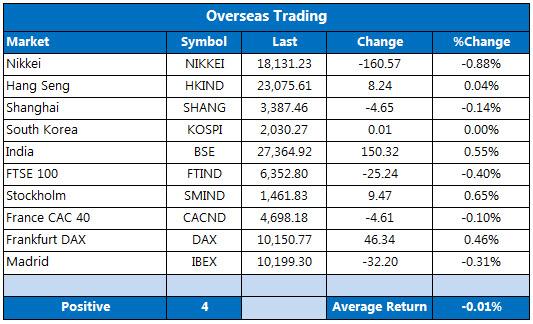 Overseas markets 1019