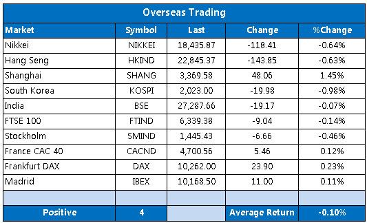 Overseas markets 1022