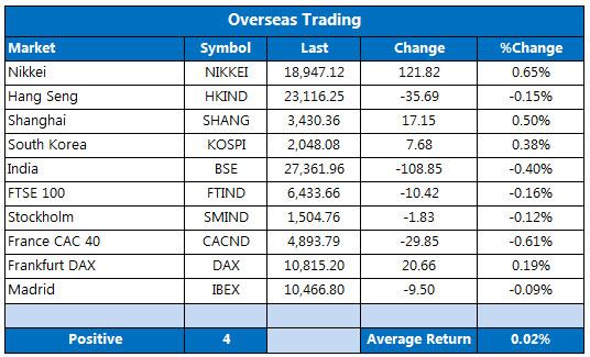 Overseas markets 1026