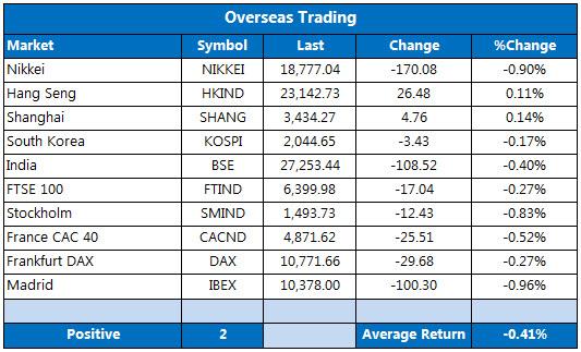 Overseas markets 1027