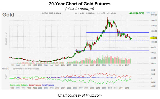 1002 gold futures sm1