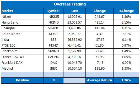 Overseas markets 1104