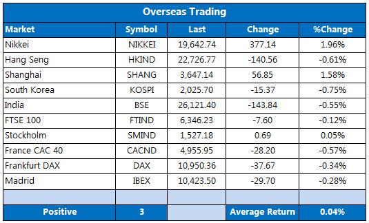 Overseas markets 1109
