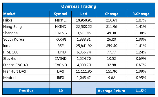 Overseas markets 1119