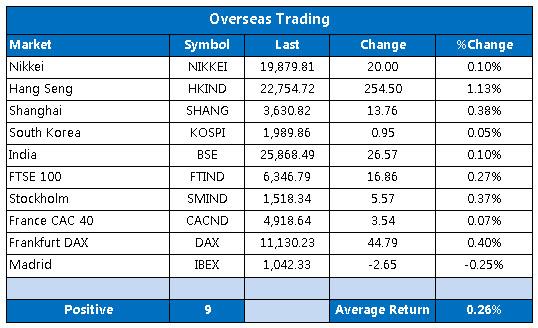 Overseas markets 1120