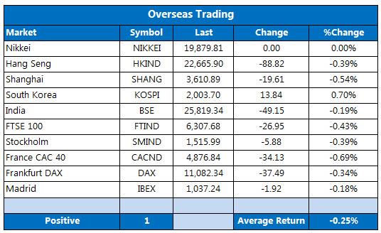 Overseas markets 1123-2