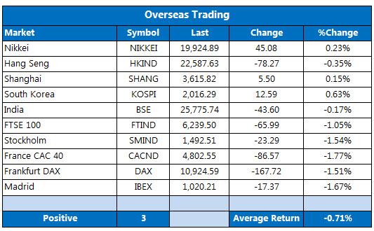 Overseas markets 1124