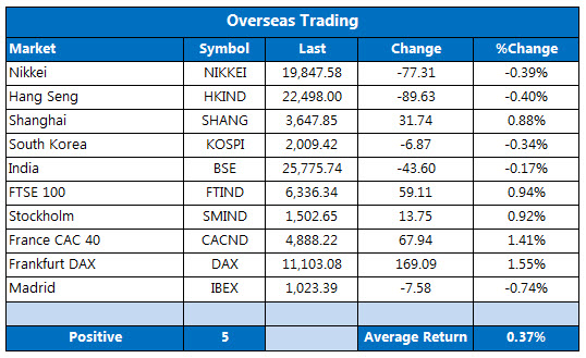 Overseas markets 1125