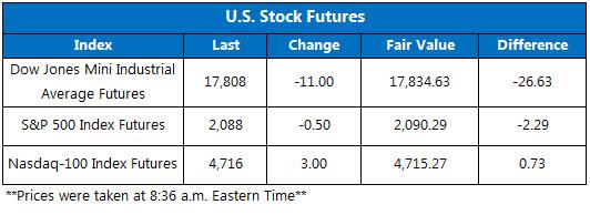 Dow Jones Industrial Average Futures Follow Crude Lower