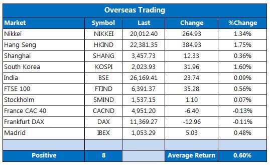 Overseas markets 1201