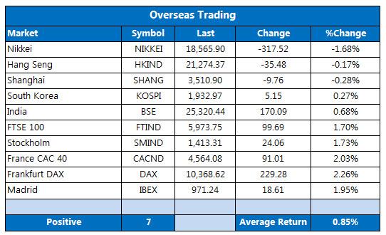Overseas markets 1215