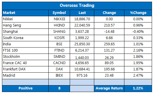 Overseas markets 1223