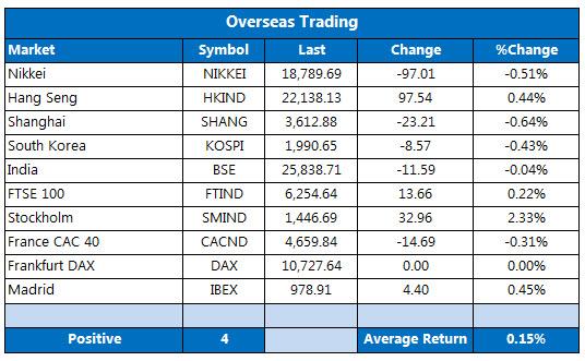 Overseas markets 1224-1