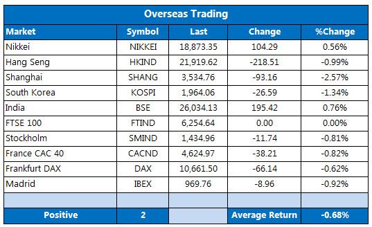 Overseas markets 1228